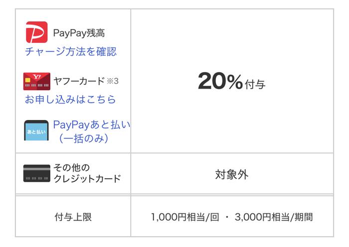 【超得】PayPay×甲府市の20%還元キャンペーン!お得なペイペイで地元を応援しよう